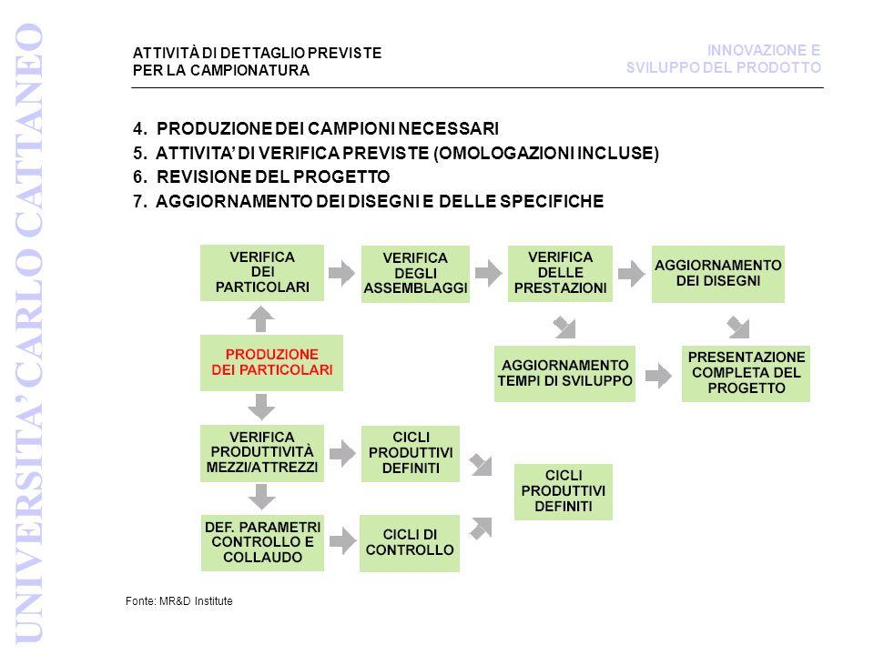 ATTIVITÀ DI DETTAGLIO PREVISTE PER LA CAMPIONATURA Fonte: MR&D Institute INNOVAZIONE E SVILUPPO DEL PRODOTTO UNIVERSITA CARLO CATTANEO 4. PRODUZIONE D