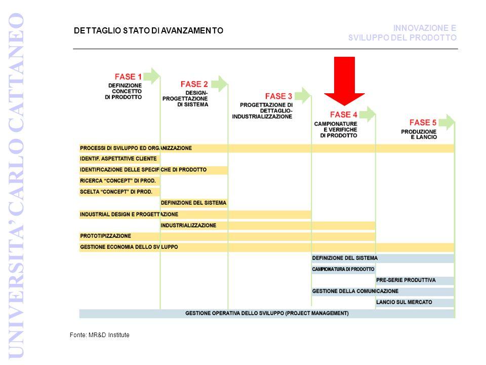 APPARATO PRODUTTIVO (BENI DI CONSUMO/BENI INDUSTRIALI) Fonte: MR&D Institute APPARATO PRODUTTIVO UNIVERSITA CARLO CATTANEO INNOVAZIONE E SVILUPPO DEL PRODOTTO 1^ DECISIONE MAKE OR BUY 2^ DECISIONE MAKE OR BUY STRATEGICA, RIGUARDA IL NUOVO PRODOTTO, COINVOLGE LINTERA STRUTTURA AZIENDALE E DETERMINA IL MdC.