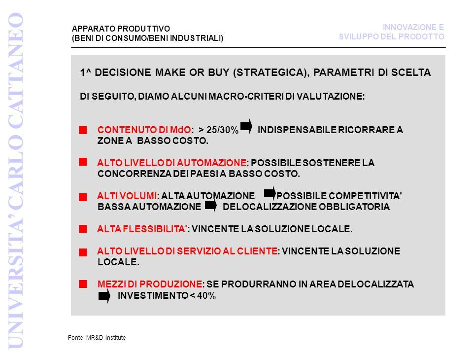 APPARATO PRODUTTIVO (BENI DI CONSUMO/BENI INDUSTRIALI) Fonte: MR&D Institute UNIVERSITA CARLO CATTANEO INNOVAZIONE E SVILUPPO DEL PRODOTTO 2^ DECISIONE MAKE OR BUY (OPERATIVA), PARAMETRI DI SCELTA ALCUNI MACRO-CRITERI DI VALUTAZIONE: DISPONIBILITA DELLA TECNOLOGIA CAPACITA PRODUTTIVA SPECIALIZZAZIONE PRODIUZIONE NON ECOCOMPATIBILE COSTO ESIGENZA TEMPORANEA CAPACITA SINERGICA NEGLI ACQUISTI