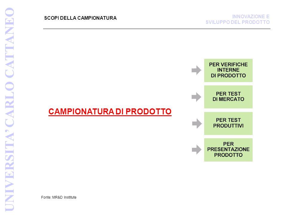 CAMPIONATURA DI PRODOTTO: ATTIVITA PRINCIPALI Fonte: MR&D Institute INNOVAZIONE E SVILUPPO DEL PRODOTTO UNIVERSITA CARLO CATTANEO FASI DELLA CAMPIONATURA DI PRODOTTO 1.