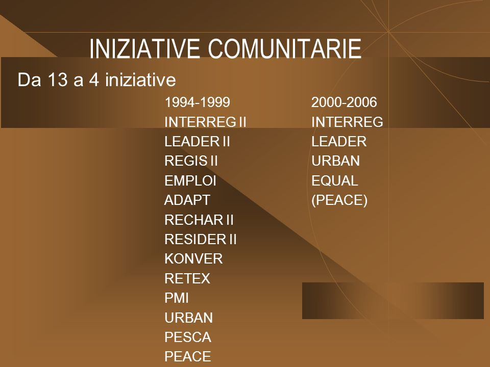 INIZIATIVE COMUNITARIE Da 13 a 4 iniziative 1994-19992000-2006 INTERREG II INTERREG LEADER IILEADER REGIS IIURBAN EMPLOIEQUAL ADAPT(PEACE) RECHAR II RESIDER II KONVER RETEX PMI URBAN PESCA PEACE
