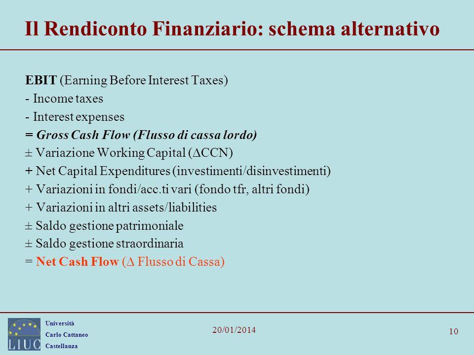 Università Carlo Cattaneo Castellanza 20/01/2014 10 Il Rendiconto Finanziario: schema alternativo EBIT (Earning Before Interest Taxes) - Income taxes