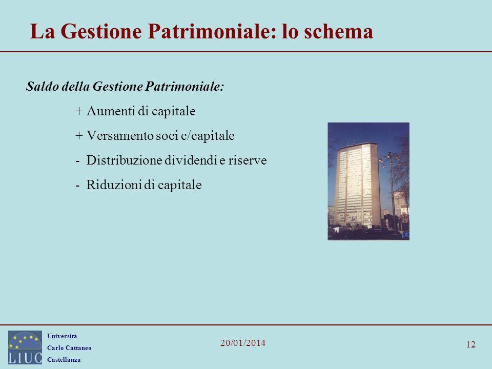 Università Carlo Cattaneo Castellanza 20/01/2014 12 La Gestione Patrimoniale: lo schema Saldo della Gestione Patrimoniale: + Aumenti di capitale + Ver