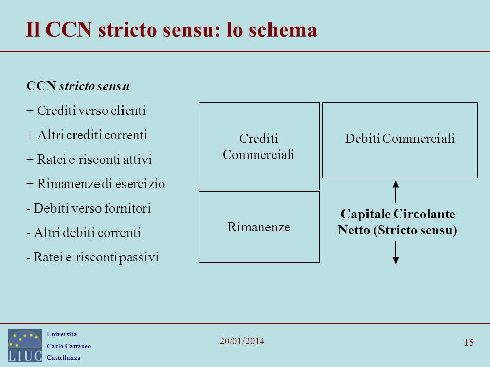Università Carlo Cattaneo Castellanza 20/01/2014 15 Il CCN stricto sensu: lo schema CCN stricto sensu + Crediti verso clienti + Altri crediti correnti