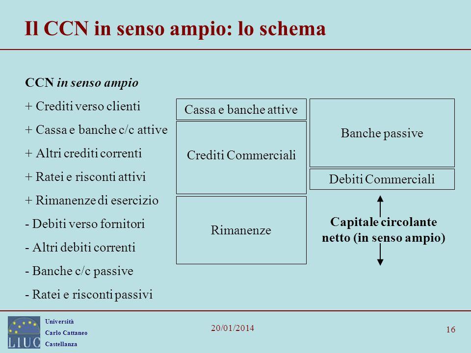 Università Carlo Cattaneo Castellanza 20/01/2014 16 Il CCN in senso ampio: lo schema CCN in senso ampio + Crediti verso clienti + Cassa e banche c/c a
