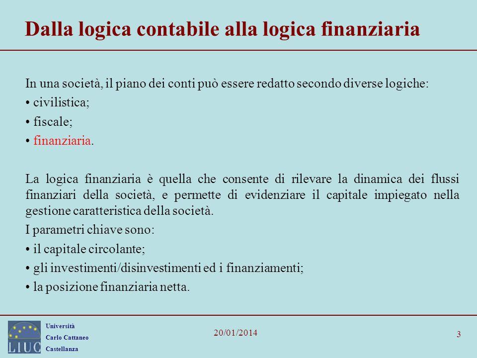 Università Carlo Cattaneo Castellanza 20/01/2014 3 Dalla logica contabile alla logica finanziaria In una società, il piano dei conti può essere redatt