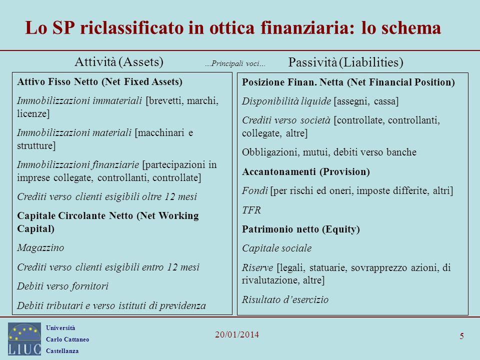 Università Carlo Cattaneo Castellanza 20/01/2014 5 Lo SP riclassificato in ottica finanziaria: lo schema Attivo Fisso Netto (Net Fixed Assets) Immobil