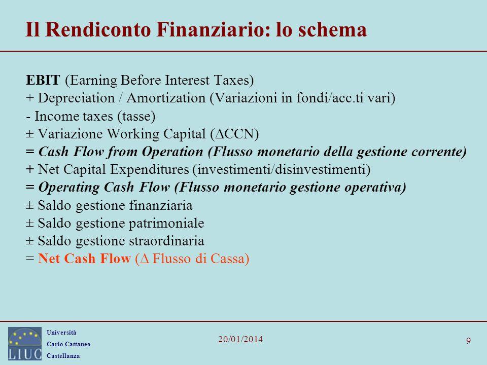 Università Carlo Cattaneo Castellanza 20/01/2014 9 Il Rendiconto Finanziario: lo schema EBIT (Earning Before Interest Taxes) + Depreciation / Amortiza