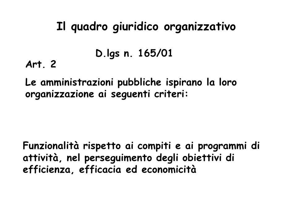 D.lgs n. 165/01 Art. 2 Le amministrazioni pubbliche ispirano la loro organizzazione ai seguenti criteri: Funzionalità rispetto ai compiti e ai program