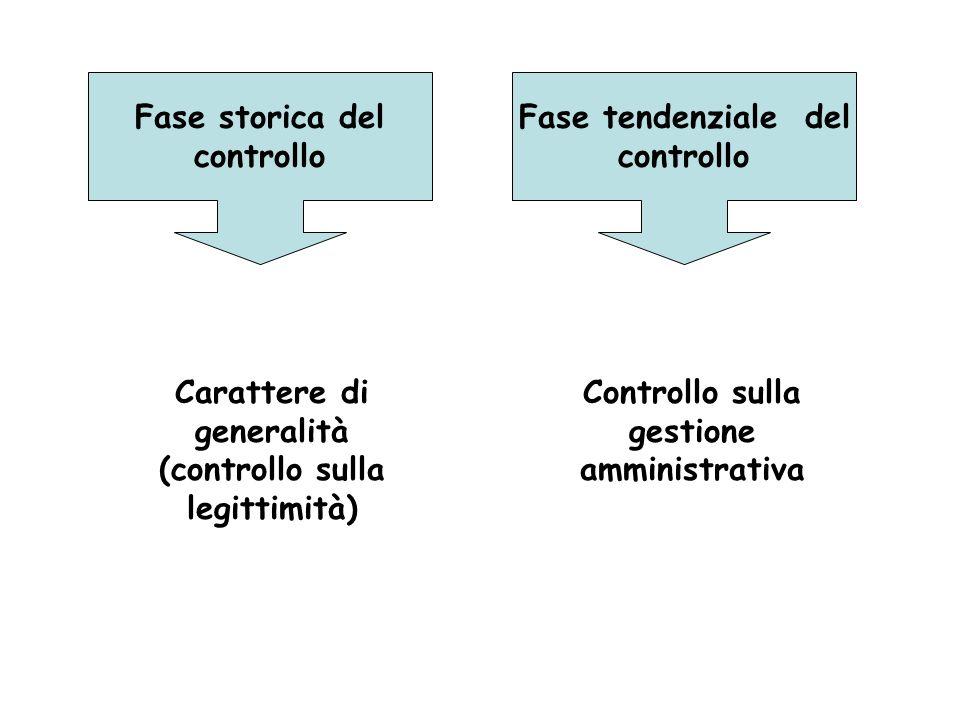 Fase storica del controllo Fase tendenziale del controllo Carattere di generalità (controllo sulla legittimità) Controllo sulla gestione amministrativ