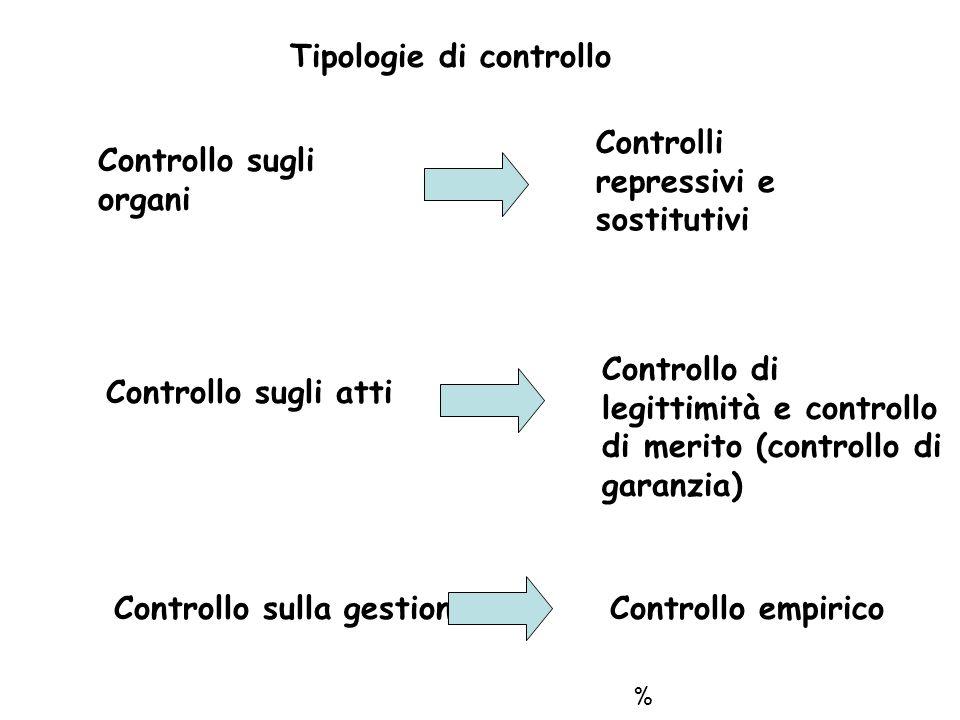 Tipologie di controllo Controllo sugli organi Controlli repressivi e sostitutivi Controllo sugli atti Controllo di legittimità e controllo di merito (