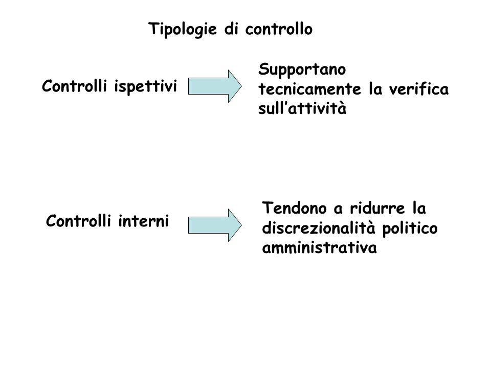 Tipologie di controllo Controlli ispettivi Controlli interni Tendono a ridurre la discrezionalità politico amministrativa Supportano tecnicamente la v