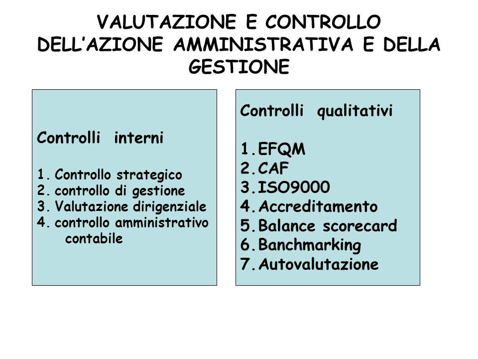 VALUTAZIONE E CONTROLLO DELLAZIONE AMMINISTRATIVA E DELLA GESTIONE Controlli interni 1.Controllo strategico 2.controllo di gestione 3.Valutazione diri