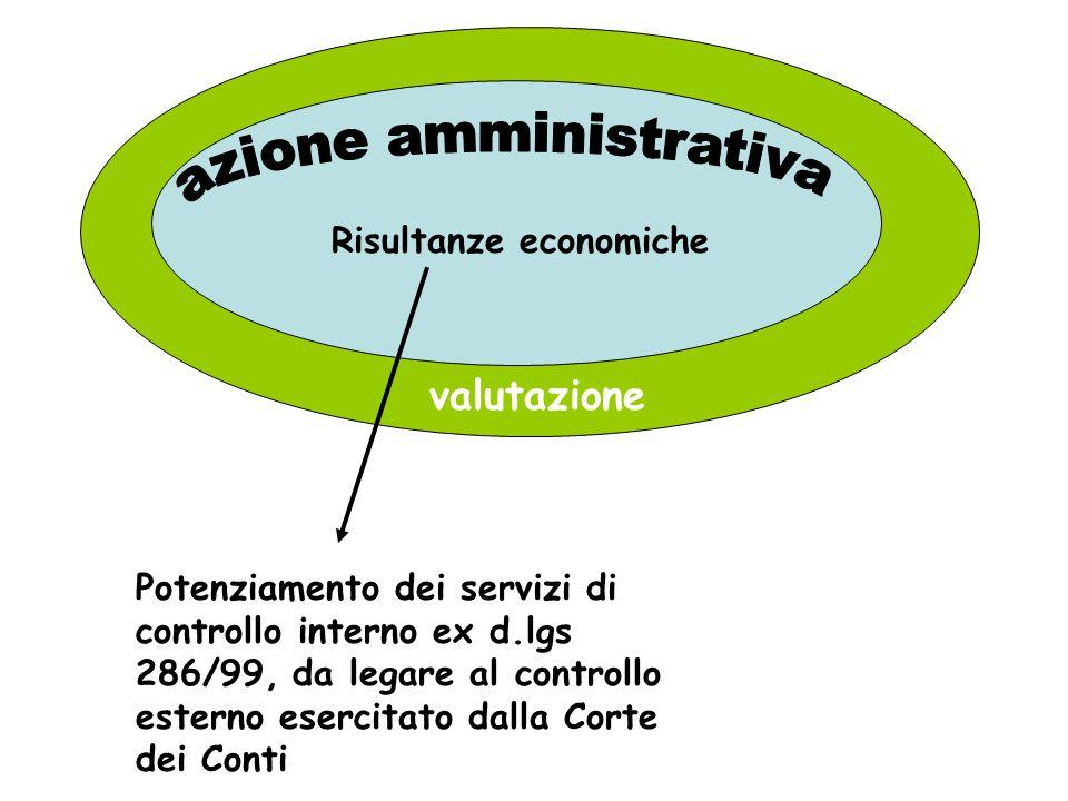 Risultanze economiche valutazione Potenziamento dei servizi di controllo interno ex d.lgs 286/99, da legare al controllo esterno esercitato dalla Cort