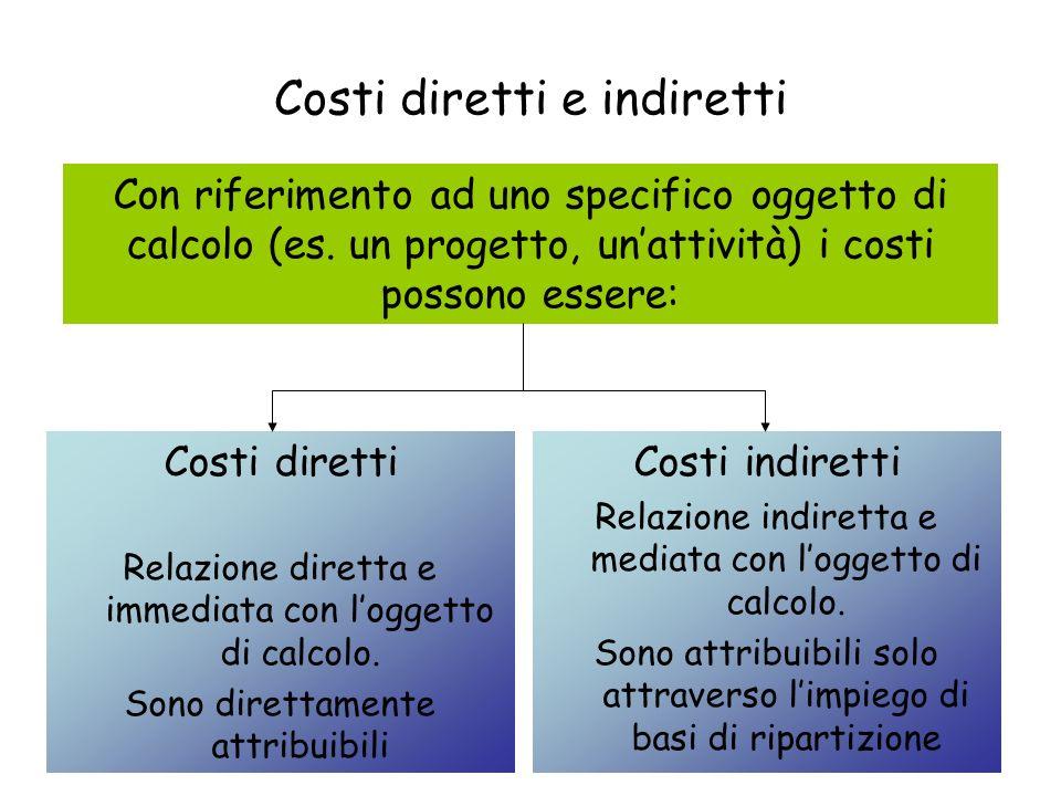Costi diretti e indiretti Costi diretti Relazione diretta e immediata con loggetto di calcolo. Sono direttamente attribuibili Costi indiretti Relazion