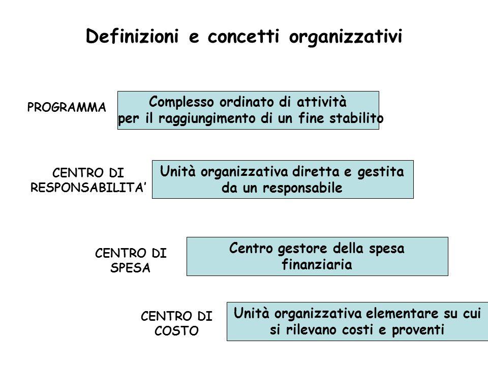Definizioni e concetti organizzativi PROGRAMMA CENTRO DI RESPONSABILITA CENTRO DI SPESA CENTRO DI COSTO Complesso ordinato di attività per il raggiung