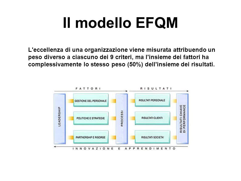 Il modello EFQM L'eccellenza di una organizzazione viene misurata attribuendo un peso diverso a ciascuno dei 9 criteri, ma l'insieme dei fattori ha co