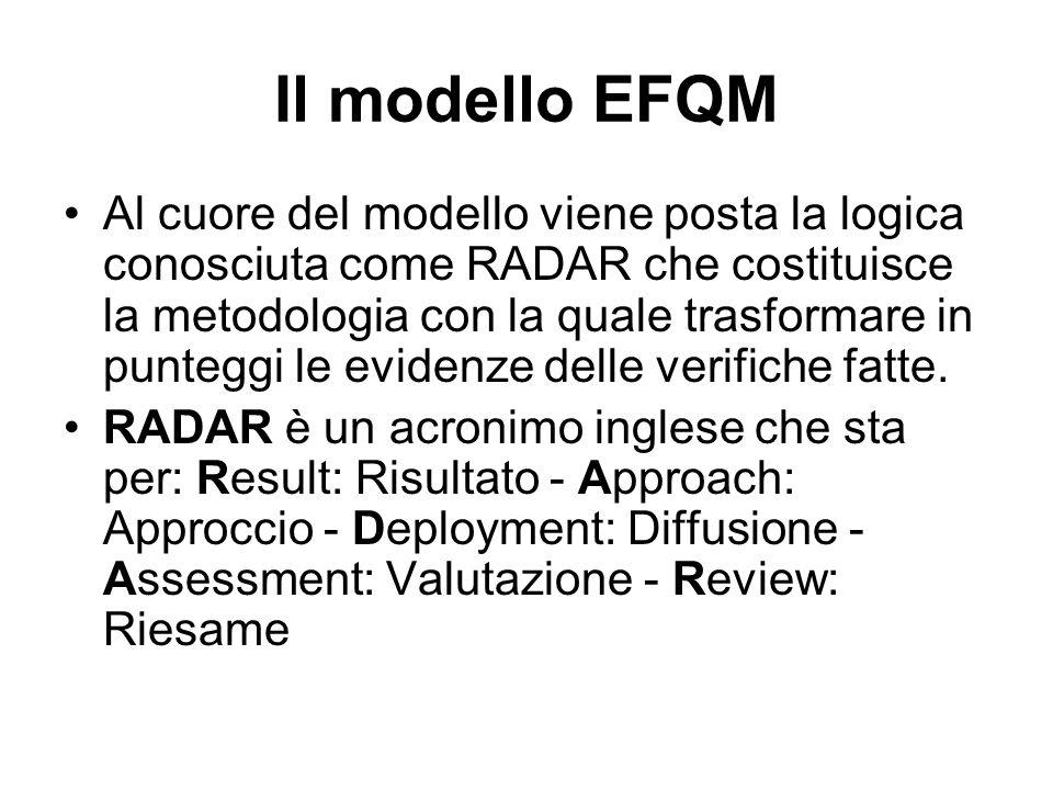 Al cuore del modello viene posta la logica conosciuta come RADAR che costituisce la metodologia con la quale trasformare in punteggi le evidenze delle