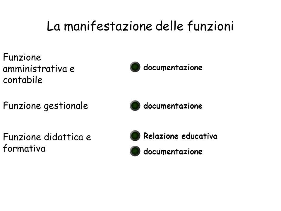 La manifestazione delle funzioni Funzione amministrativa e contabile Funzione gestionale Funzione didattica e formativa documentazione Relazione educa