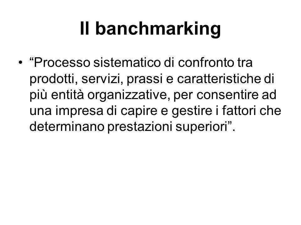 Il banchmarking Processo sistematico di confronto tra prodotti, servizi, prassi e caratteristiche di più entità organizzative, per consentire ad una i