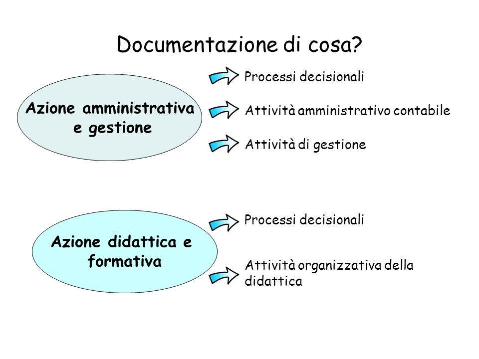 Documentazione di cosa? Azione amministrativa e gestione Azione didattica e formativa Processi decisionali Attività amministrativo contabile Attività
