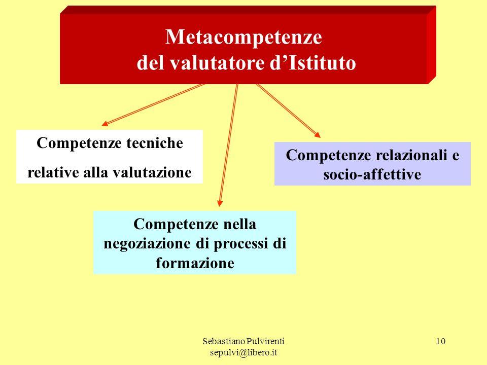 Sebastiano Pulvirenti sepulvi@libero.it 10 Metacompetenze del valutatore dIstituto Competenze tecniche relative alla valutazione Competenze nella negoziazione di processi di formazione Competenze relazionali e socio-affettive