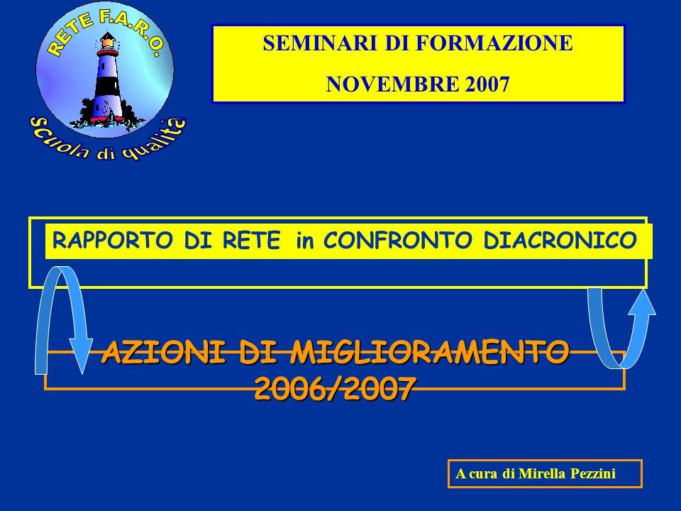 AZIONI DI MIGLIORAMENTO 2006/2007 SEMINARI DI FORMAZIONE NOVEMBRE 2007 A cura di Mirella Pezzini RAPPORTO DI RETE in CONFRONTO DIACRONICO