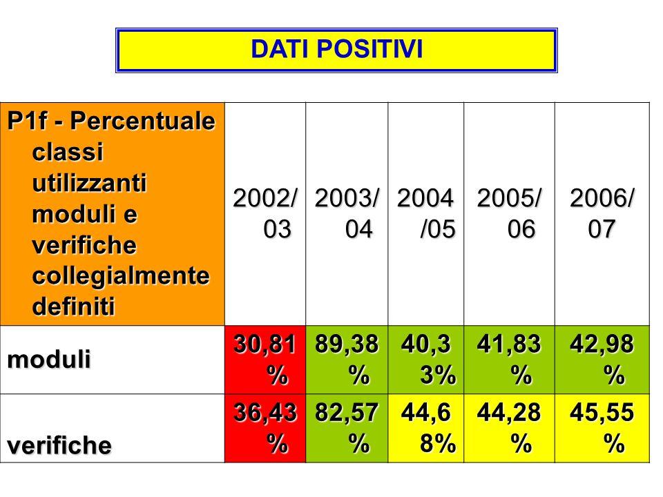 P1f - Percentuale classi utilizzanti moduli e verifiche collegialmente definiti 2002/ 03 2003/ 04 2004 /05 2005/ 06 2006/07 moduli 30,81 % 89,38 % 40,3 3% 41,83 % 42,98 % verifiche 36,43 % 82,57 % 44,6 8% 44,28 % 45,55 % DATI POSITIVI
