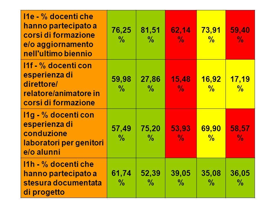 I1e - % docenti che hanno partecipato a corsi di formazione e/o aggiornamento nell ultimo biennio 76,25 % 81,51 % 62,14 % 73,91 % 59,40 % I1f - % docenti con esperienza di direttore/ relatore/animatore in corsi di formazione 59,98 % 27,86 % 15,48 % 16,92 % 17,19 % I1g - % docenti con esperienza di conduzione laboratori per genitori e/o alunni 57,49 % 75,20 % 53,93 % 69,90 % 58,57 % I1h - % docenti che hanno partecipato a stesura documentata di progetto 61,74 % 52,39 % 39,05 % 35,08 % 36,05 %