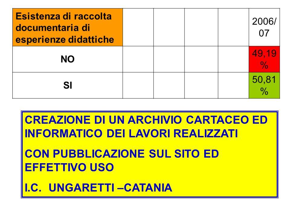 CREAZIONE DI UN ARCHIVIO CARTACEO ED INFORMATICO DEI LAVORI REALIZZATI CON PUBBLICAZIONE SUL SITO ED EFFETTIVO USO I.C.