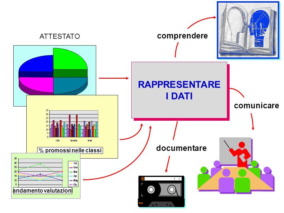 ATTESTATO % promossi nelle classi andamento valutazioni RAPPRESENTARE I DATI RAPPRESENTARE I DATI documentare comunicare comprendere