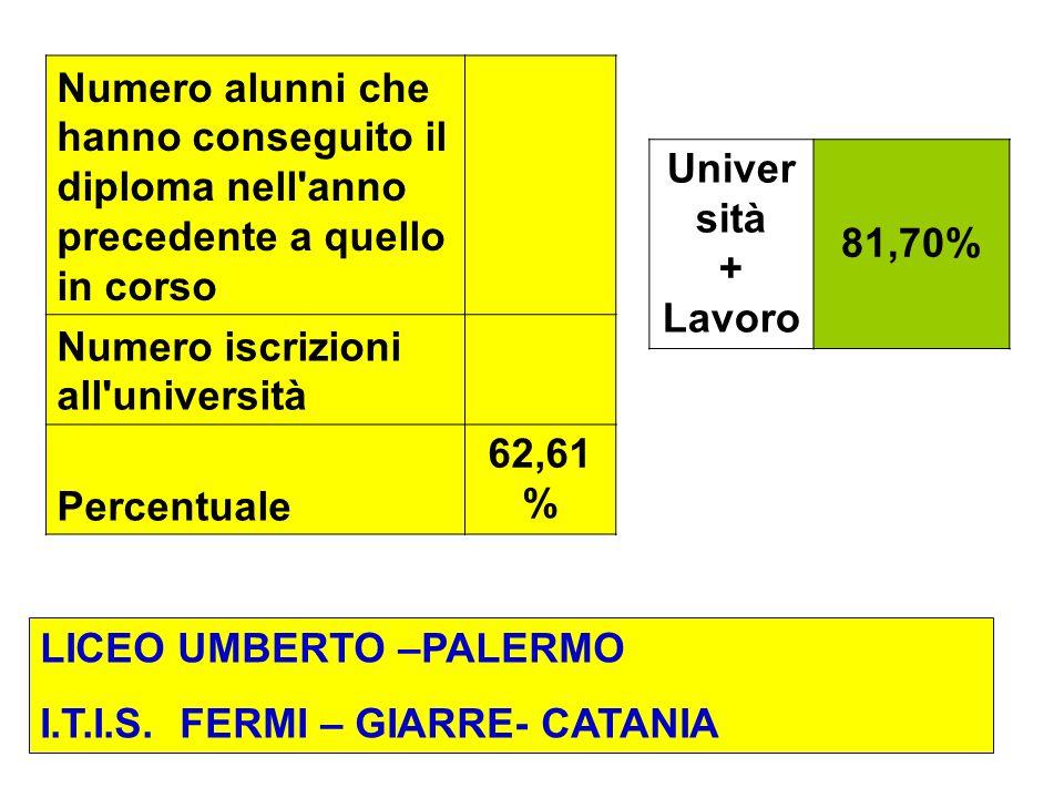 Numero alunni che hanno conseguito il diploma nell anno precedente a quello in corso Numero iscrizioni all università Percentuale 62,61 % Univer sità + Lavoro 81,70% LICEO UMBERTO –PALERMO I.T.I.S.