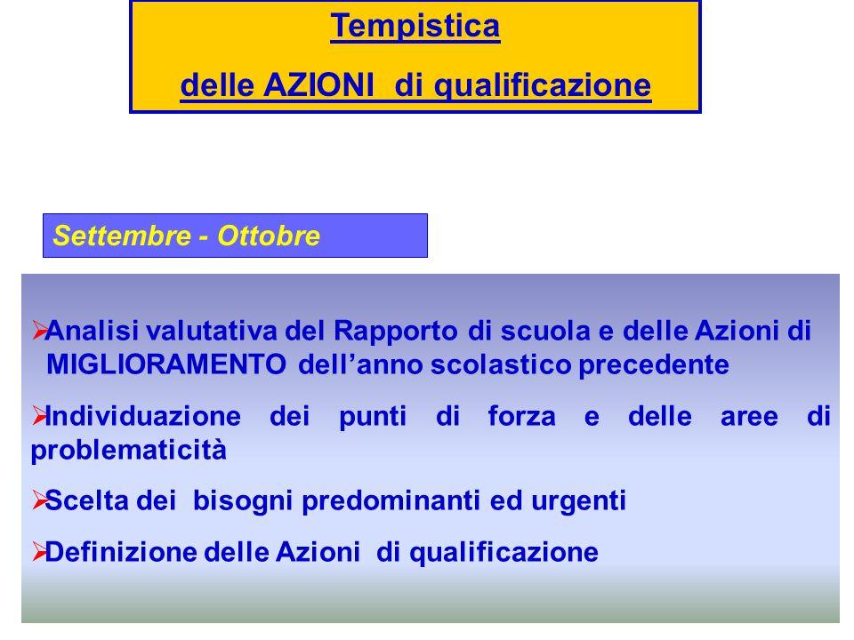 Novembre Inserimento Dati nel sito Novembre/ Giugno Attuazione delle Azioni Giugno Verifica finale Tempistica delle AZIONI di qualificazione