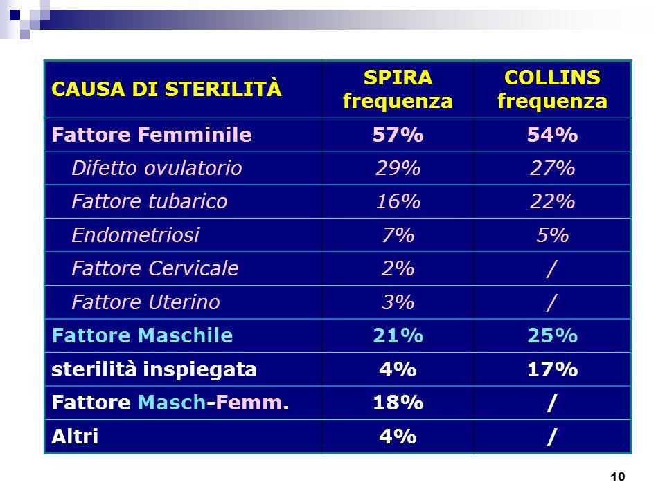 10 CAUSA DI STERILITÀ SPIRA frequenza COLLINS frequenza CAUSA DI STERILITÀ SPIRA frequenza COLLINS frequenza Fattore Femminile57%54% Difetto ovulatori