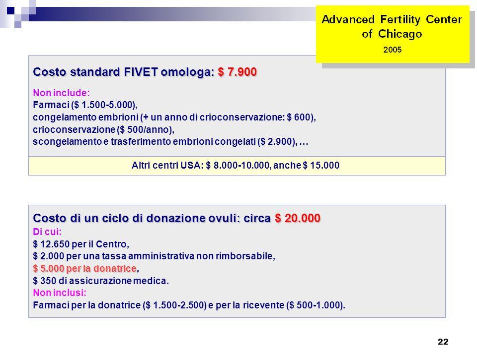 22 Costo standard FIVET omologa: $ 7.900 Non include: Farmaci ($ 1.500-5.000), congelamento embrioni (+ un anno di crioconservazione: $ 600), criocons