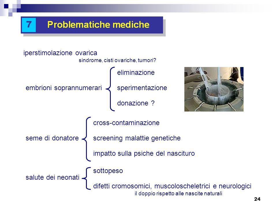 24 iperstimolazione ovarica sindrome, cisti ovariche, tumori? embrioni soprannumerari eliminazione sperimentazione donazione ? seme di donatore cross-