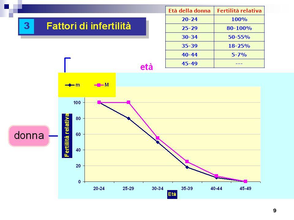 10 CAUSA DI STERILITÀ SPIRA frequenza COLLINS frequenza CAUSA DI STERILITÀ SPIRA frequenza COLLINS frequenza Fattore Femminile57%54% Difetto ovulatorio29%27% Fattore tubarico16%22% Endometriosi7%5% Fattore Cervicale2%/ Fattore Uterino3%/ CAUSA DI STERILITÀ SPIRA frequenza COLLINS frequenza Fattore Femminile57%54% Difetto ovulatorio29%27% Fattore tubarico16%22% Endometriosi7%5% Fattore Cervicale2%/ Fattore Uterino3%/ Fattore Maschile21%25% sterilità inspiegata4%17% Fattore Masch-Femm.18%/ Altri4%/