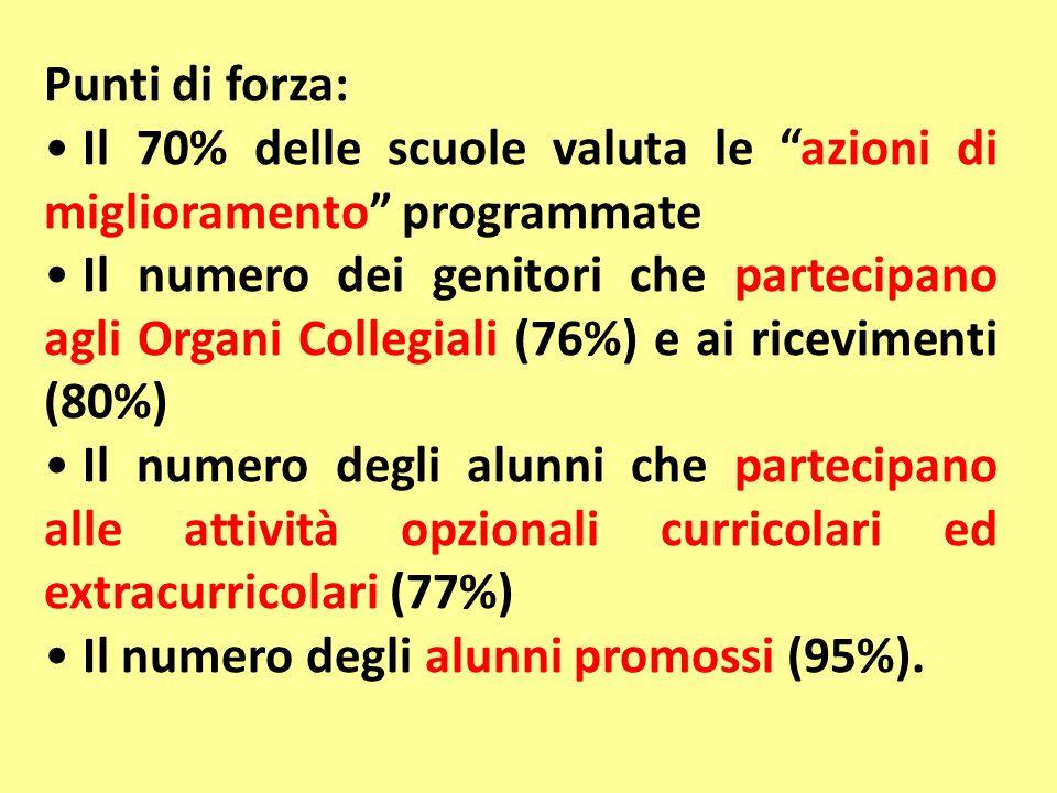 Punti di forza: Il 70% delle scuole valuta le azioni di miglioramento programmate Il numero dei genitori che partecipano agli Organi Collegiali (76%)