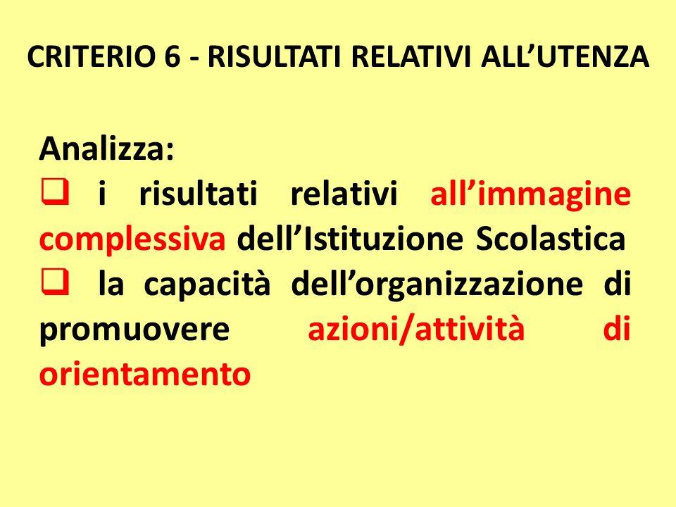 Analizza: i risultati relativi allimmagine complessiva dellIstituzione Scolastica la capacità dellorganizzazione di promuovere azioni/attività di orie