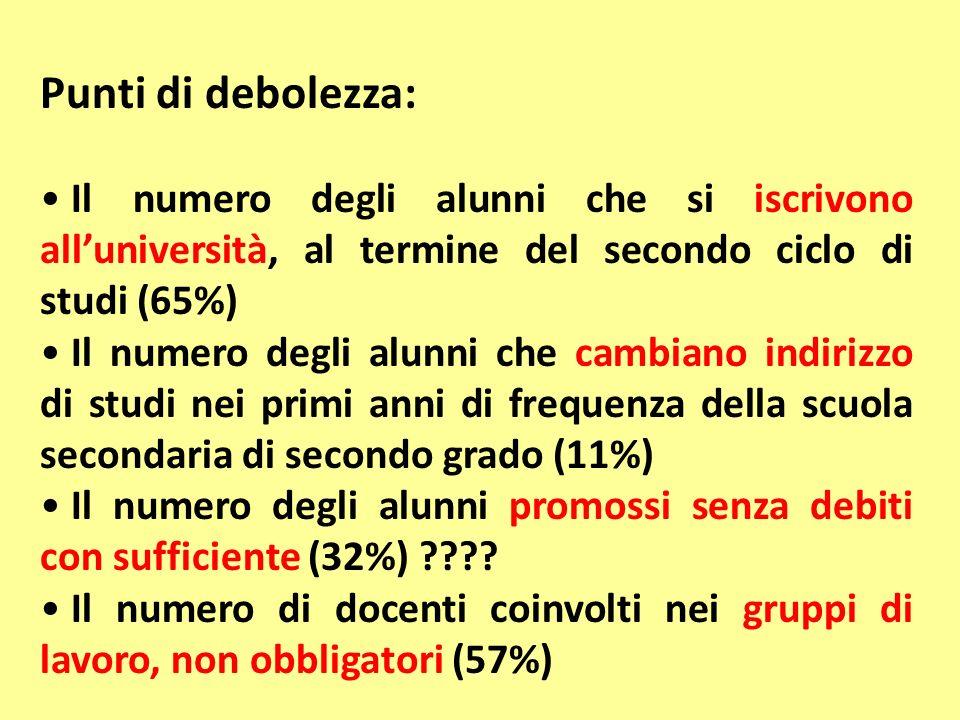 Punti di debolezza: Il numero degli alunni che si iscrivono alluniversità, al termine del secondo ciclo di studi (65%) Il numero degli alunni che camb