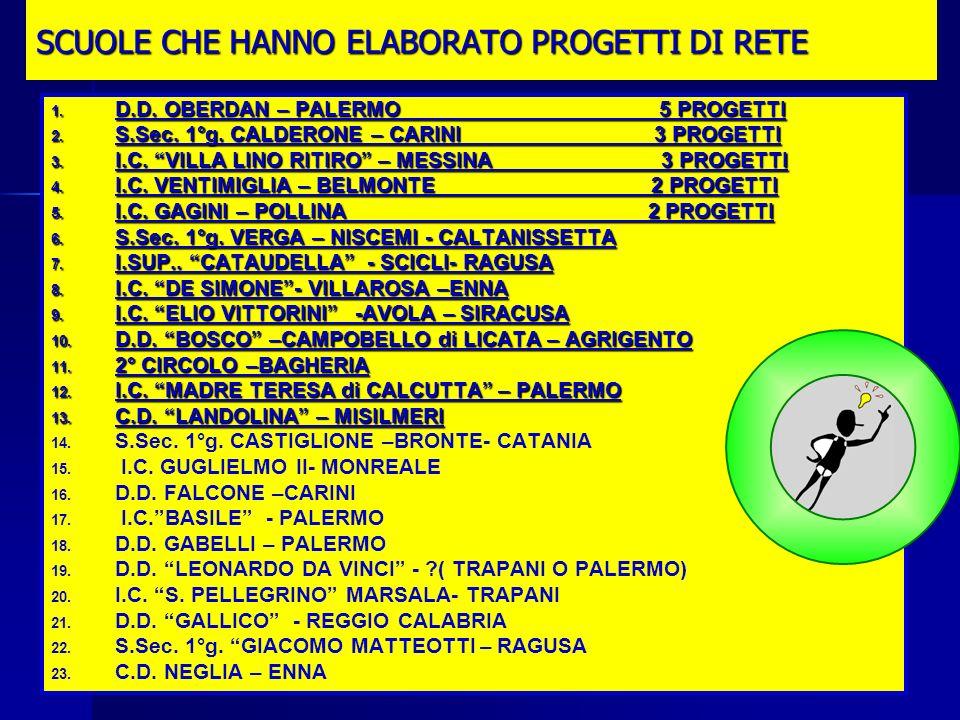 Mirella Pezzini11 SCUOLE CHE HANNO ELABORATO PROGETTI DI RETE 1.