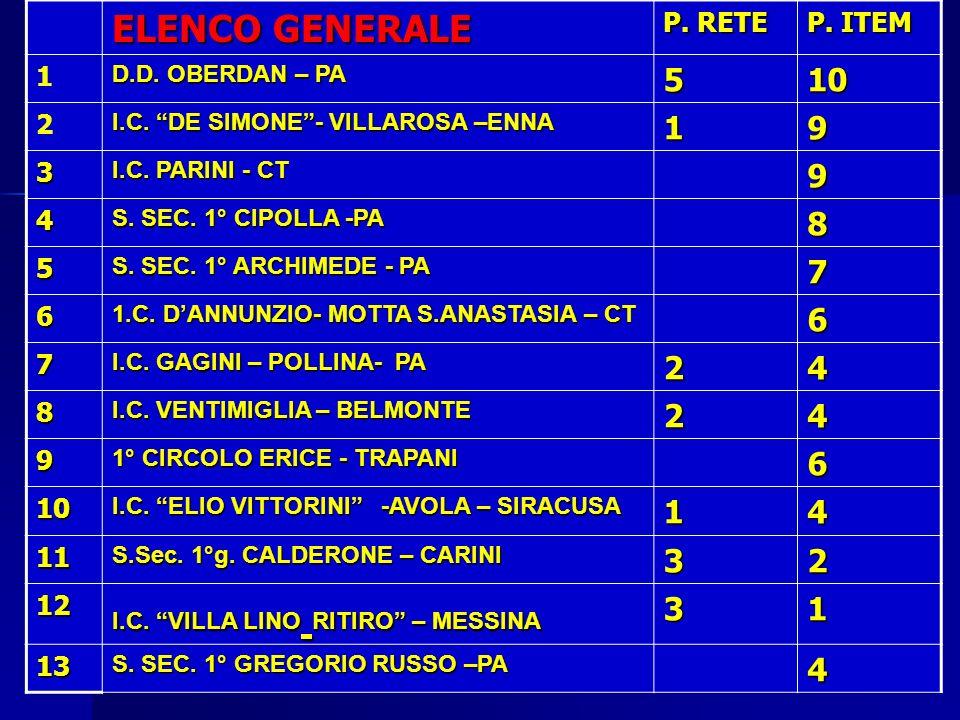 Mirella Pezzini12 ELENCO GENERALE P.RETE P. ITEM 1 D.D.