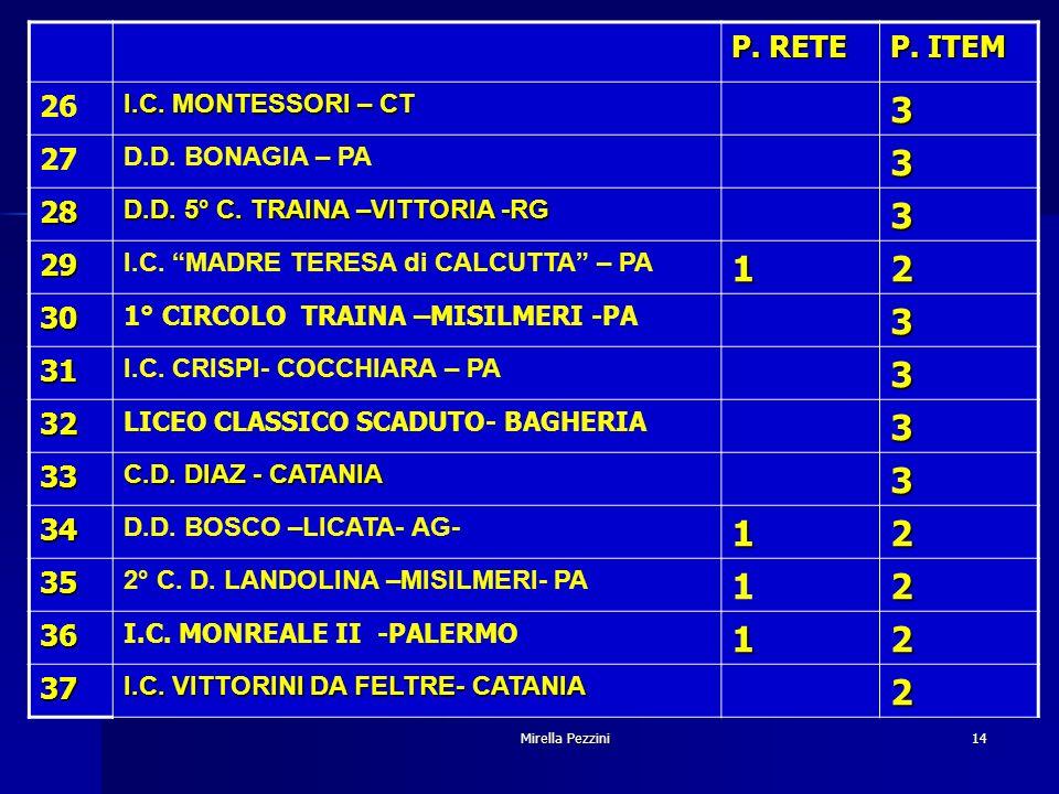 Mirella Pezzini14 P.RETE P. ITEM 26 I.C. MONTESSORI – CT 3 27 D.D.