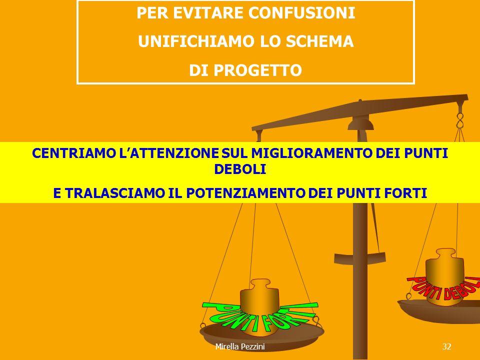 Mirella Pezzini32 PER EVITARE CONFUSIONI UNIFICHIAMO LO SCHEMA DI PROGETTO CENTRIAMO LATTENZIONE SUL MIGLIORAMENTO DEI PUNTI DEBOLI E TRALASCIAMO IL POTENZIAMENTO DEI PUNTI FORTI