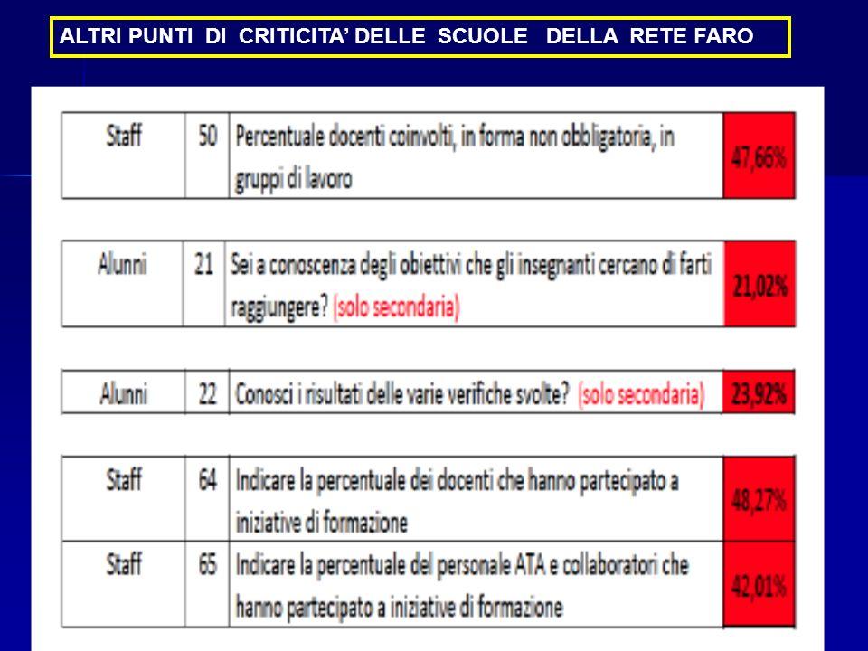 Mirella Pezzini7 ALTRI PUNTI DI CRITICITA DELLE SCUOLE DELLA RETE FARO