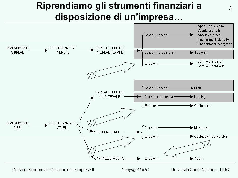 Corso di Economia e Gestione delle Imprese IIUniversità Carlo Cattaneo - LIUCCopyright LIUC 3 Riprendiamo gli strumenti finanziari a disposizione di unimpresa…