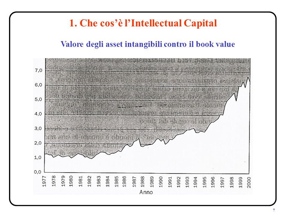 7 1. Che cosè lIntellectual Capital Valore degli asset intangibili contro il book value