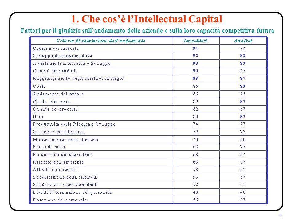 9 Fattori per il giudizio sullandamento delle aziende e sulla loro capacità competitiva futura
