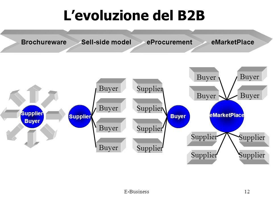 E-Business12 Levoluzione del B2B Supplier Buyer Brochureware Sell-side model Supplier eProcurement Buyer Supplier eMarketPlace eMarketPlace