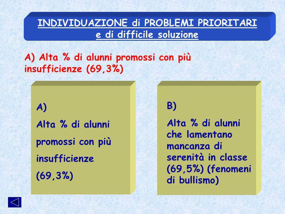 A) Alta % di alunni promossi con più insufficienze (69,3%) B) Alta % di alunni che lamentano mancanza di serenità in classe (69,5%) (fenomeni di bullismo) INDIVIDUAZIONE di PROBLEMI PRIORITARI e di difficile soluzione A) Alta % di alunni promossi con più insufficienze (69,3%)